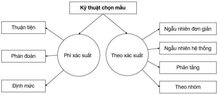 kỹ thuật chọn mẫu trong nghiên cứu
