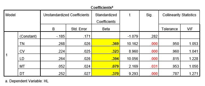 Hệ số hồi quy chuẩn hóa SPSS