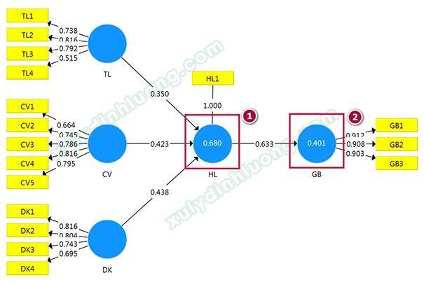 Mô hình cấu trúc SMARTPLS